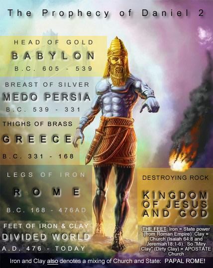Daniel 2 Prophecy - Nebuchadnezzar's Image